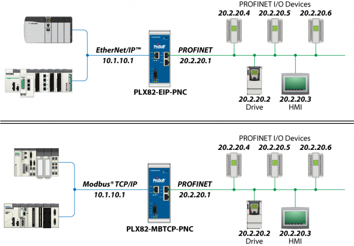 Difficulties Connecting Profinet To Ethernet Ip Or Modbus