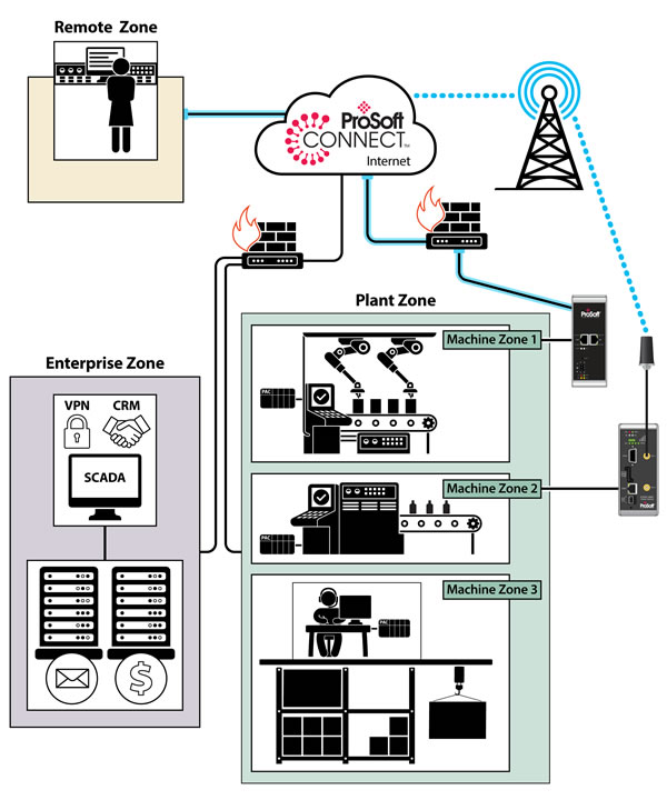 Security Considerations for Industrial Remote Access Solutions