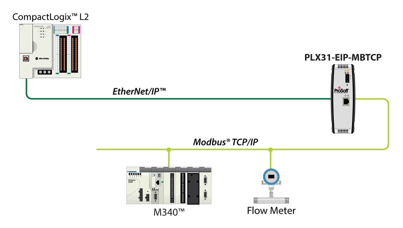 modbus & modbus tcp protocol solutions